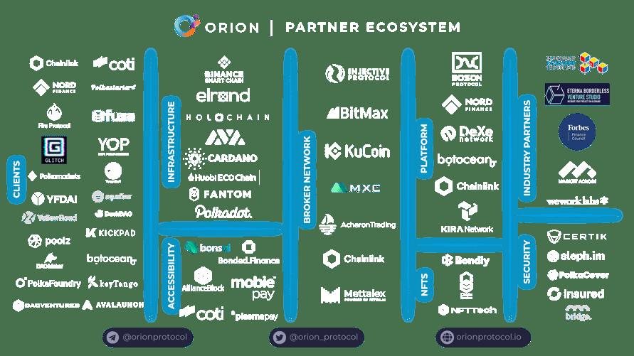Partnership Ecosystem 13.04.21 clear