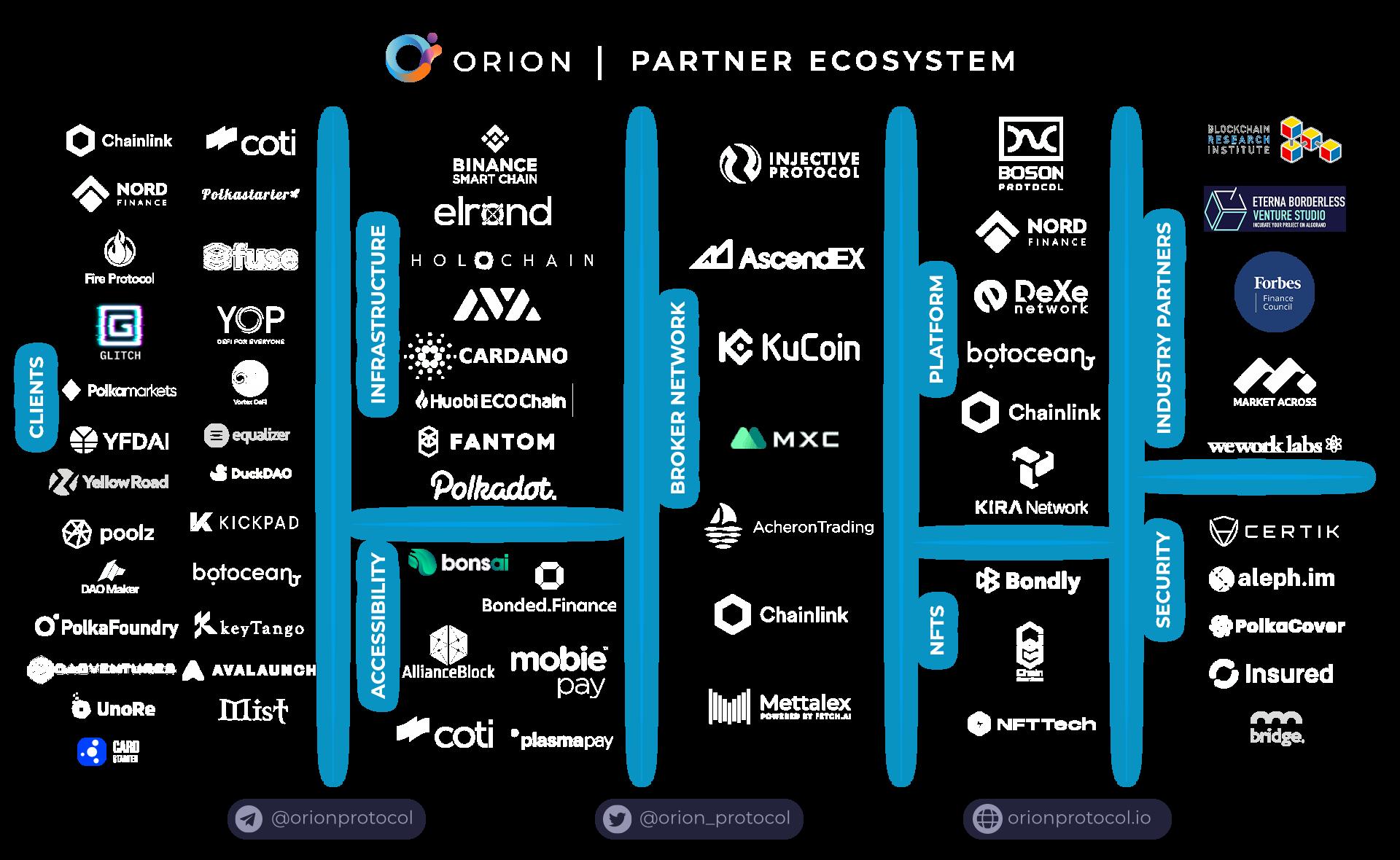 Partnership Ecosystem 08.05.21 clear