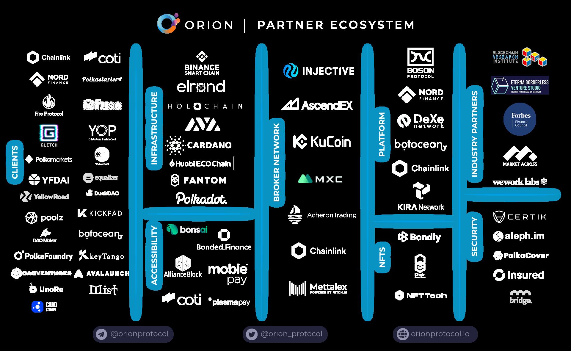 Partnership Ecosystem 14.08.21 clear