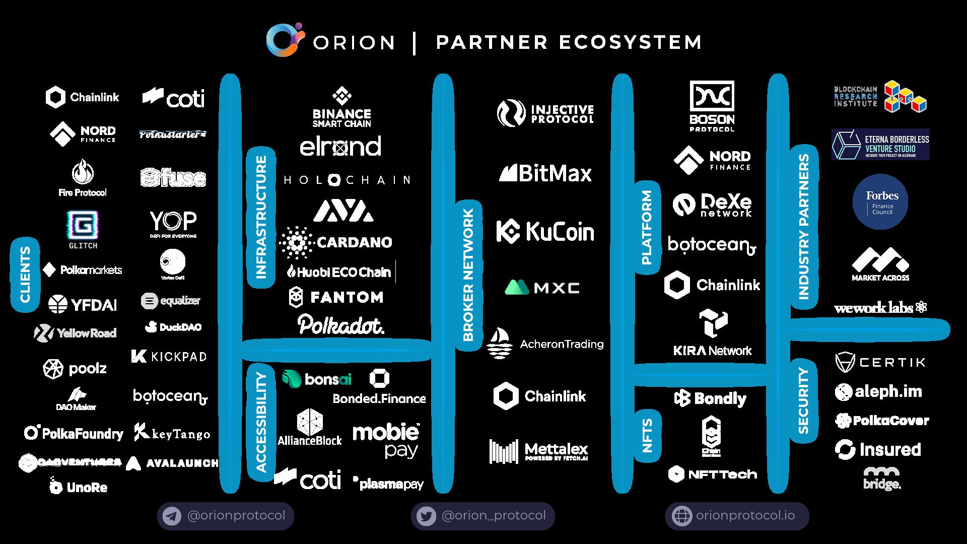 Partnership Ecosystem 27.04.21 clear